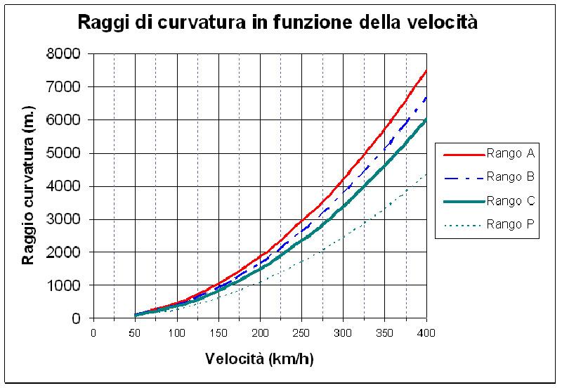 20161210 - 04 raggi di curvatura in funzione della velocità