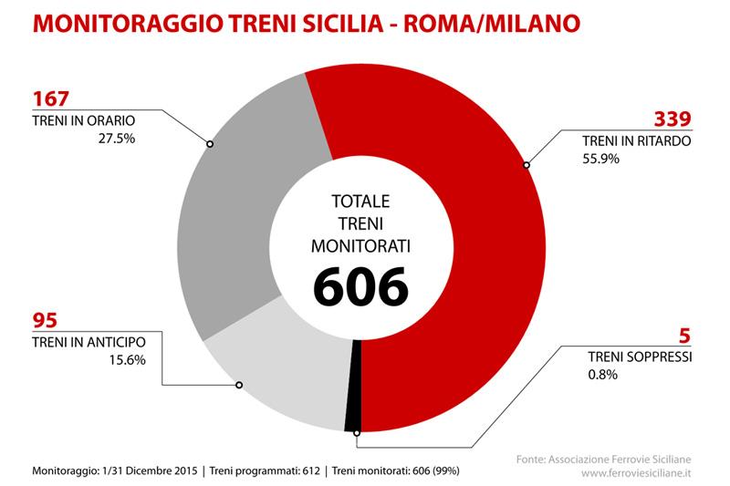20160101 treni lunga percorrenza sicilia roma milano servizio universale