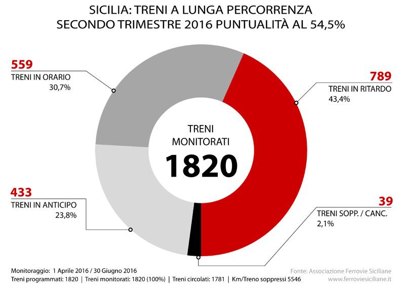 20160809 - sicilia treni a lunga percorrenza secondo trimestre 2016 puntualita al 54,5%
