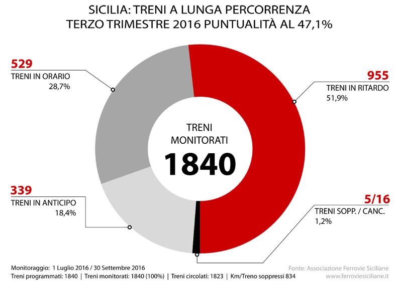 20161130-sicilia-treni-a-lunga-percorrenza-terzo-trimestre-2016-puntualita-al-471%