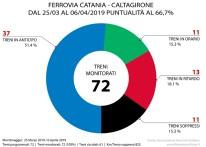FERROVIA CATANIA CALTAGIRONE GRAFICO MARZO APRILE 2019